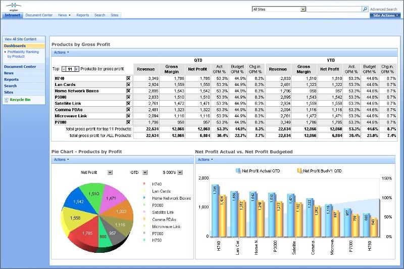 sharepoint dashboard templates tentang sharepoint dan pekerjaan saya luchisulistyowati